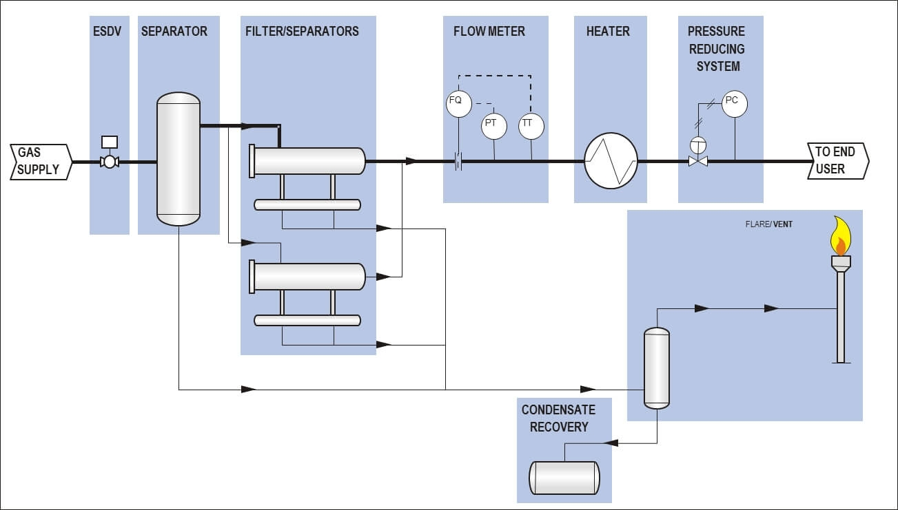 Fuel Gas Conditioning System Schematics